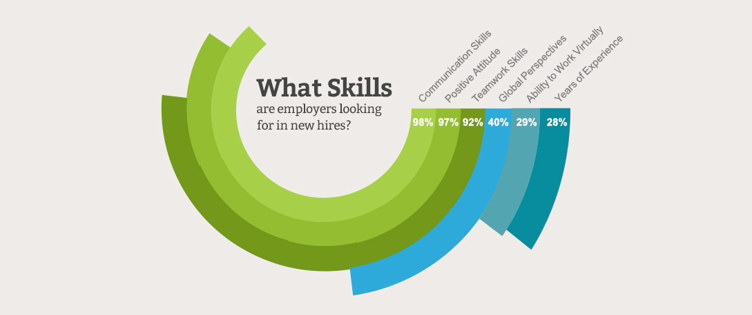 skills and employability requirements of today The two greatest concerns of employers today are finding good workers  what are employability skills  figure 1 gives a listing of the employability skills.