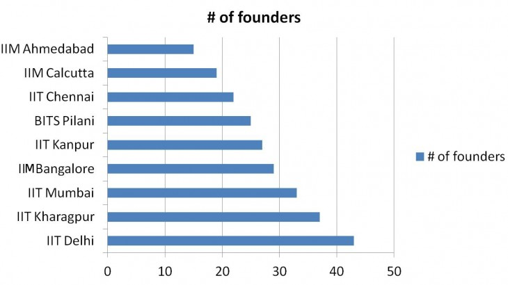Which universities do tech founders graduate from